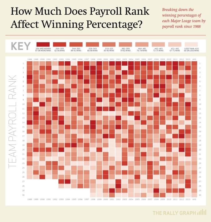 PayrollRank